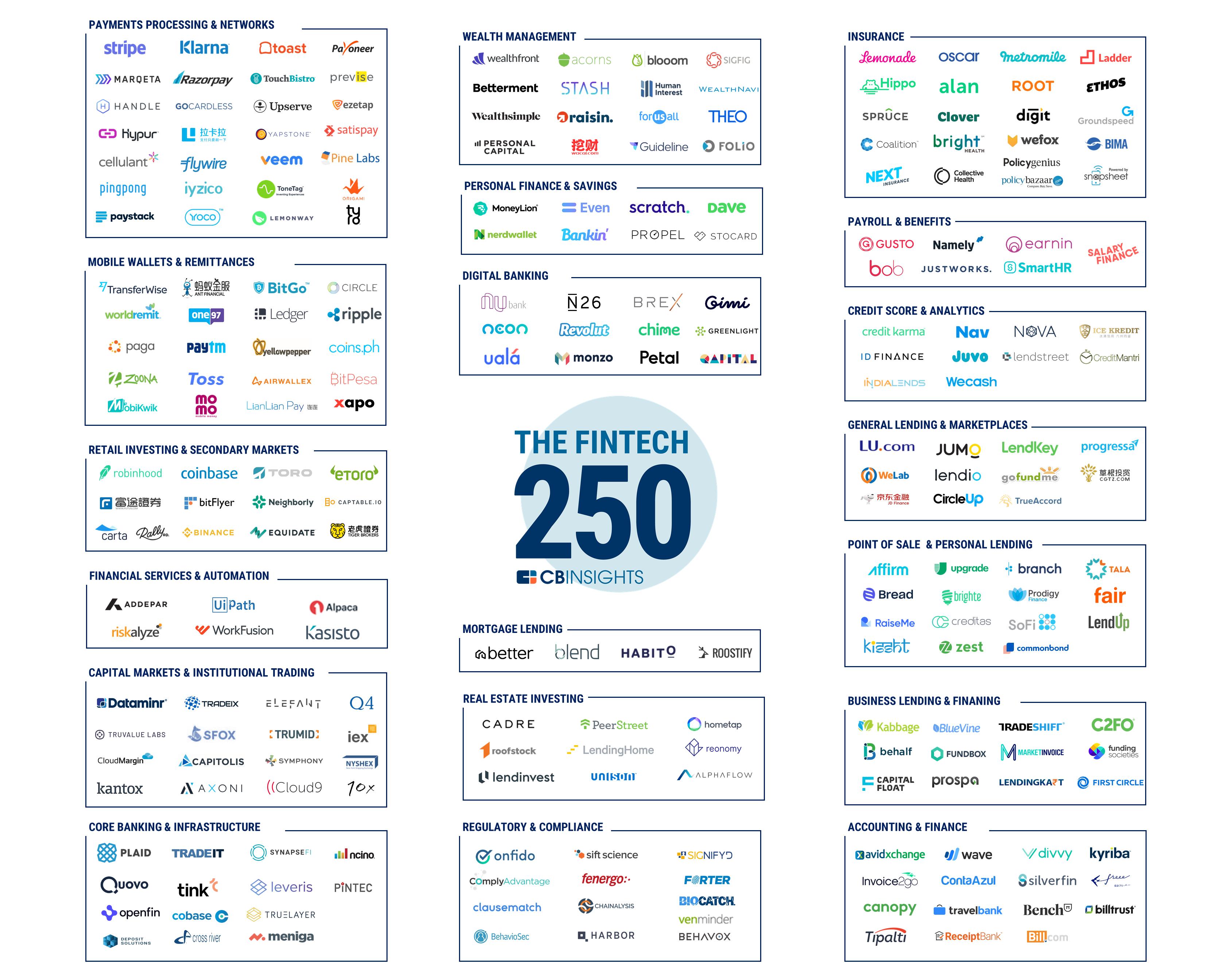 2018 Fintech 250 Market Map