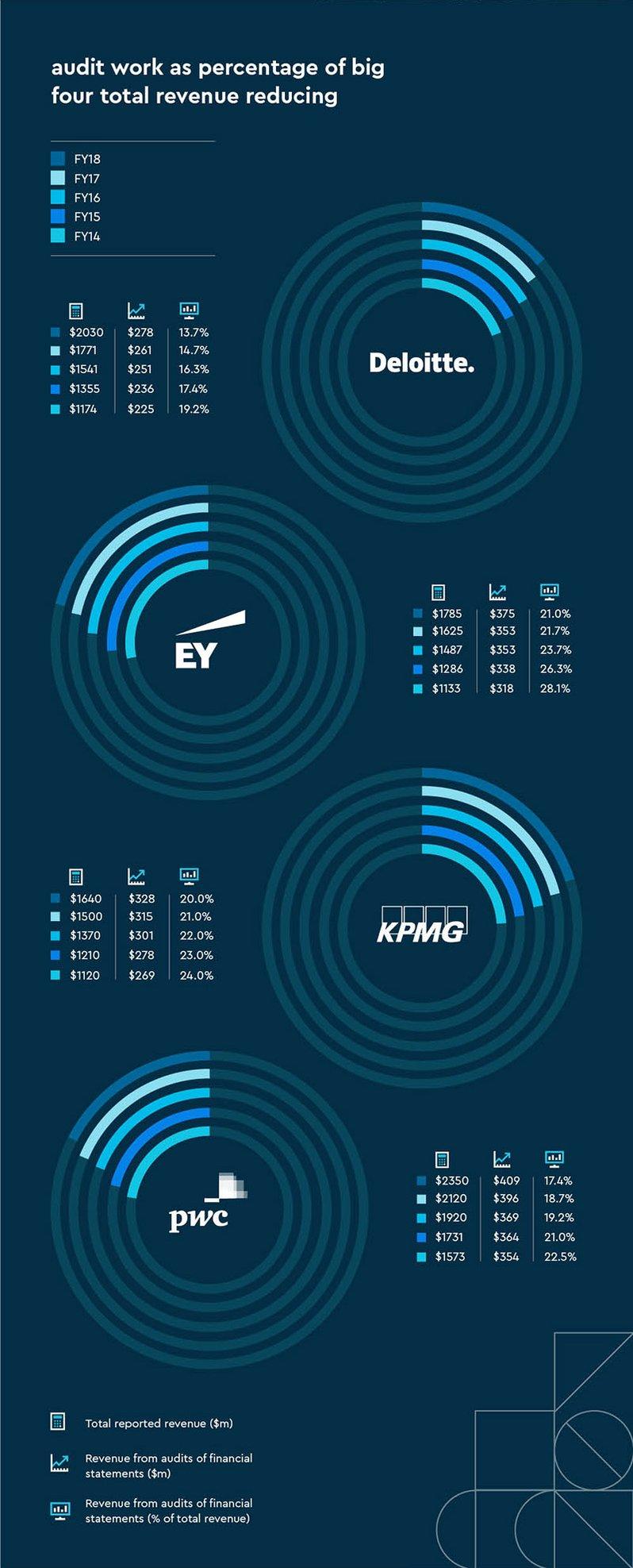 Big4-Infographic-EN