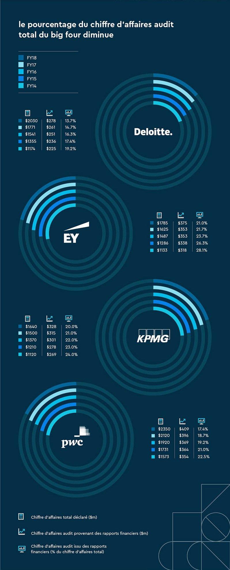 Big4-Infographic-FR