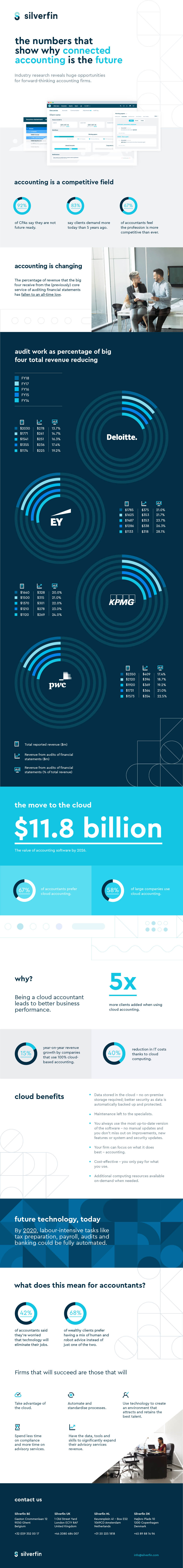 SF - Infographic - The numbers that show why connected accounting is the future_V4_EN