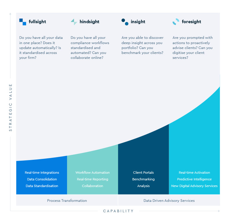 Respondents answers suggest they are at the earlier stages of our digital maturity curve for accounting