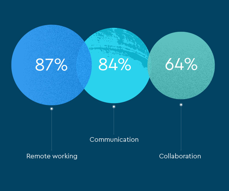 When asked to select all the reasons for this increase, firms said they focused on:  Remote working (87%) Communication (84%) Collaboration (64%)