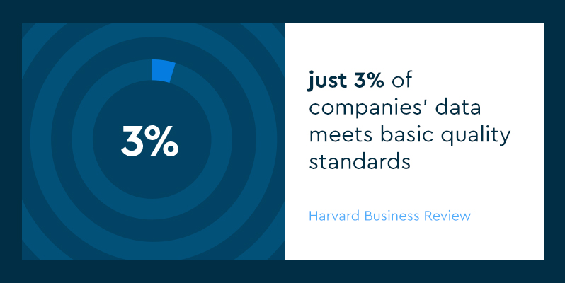 Pie chart showing just 3% of companies' data meets basic quality standards