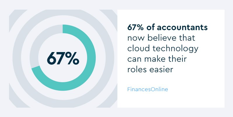 Doughnut chart showing 67% of accountants now believe that cloud technology can make their roles easier - Source: FinancesOnline