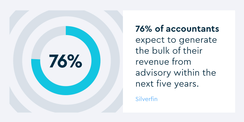 76% of accountants expect to generate the bulk of their revenue from advisory within the next five years